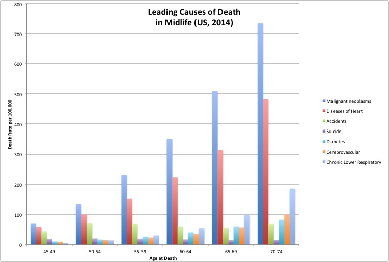 Source:  CDC/NCHS, National Vital Statistics System, Mortality 2014 .