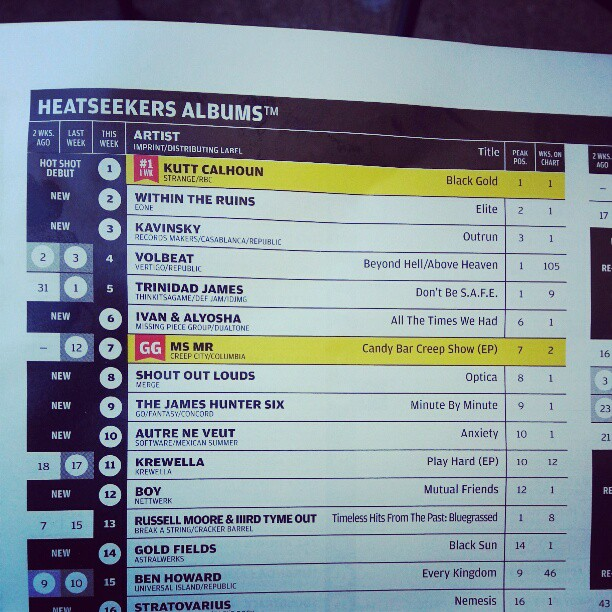 I&A's All The Times We Had is #6 on #Billboard's Heat Seekers Chart!!