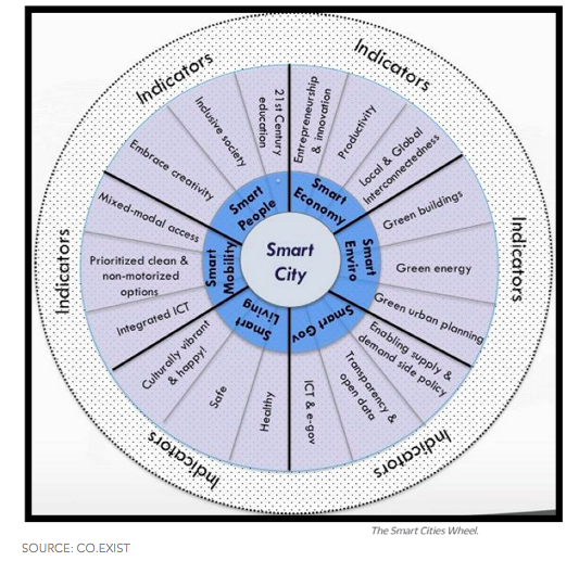 Smart city wheel