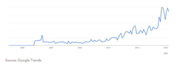 Google trends smart cities