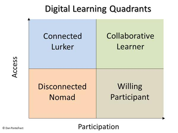 This image from Dan Pontefract is a great tool to use when planning for digital learning. Make sure students are engaged and actively participating.