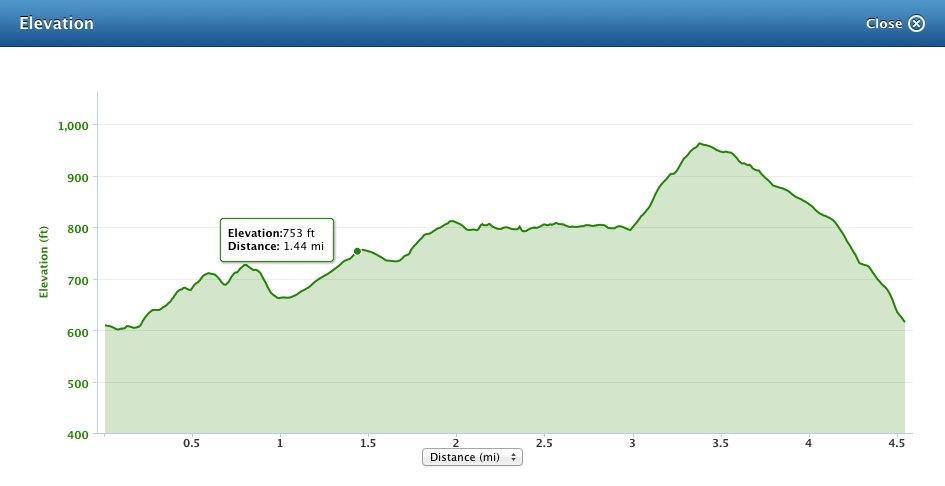 Watergrove Trail Race Elevation