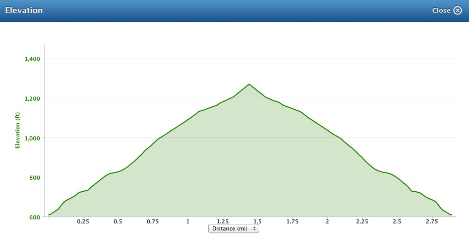 Sheep Fell Over Fell Race Elevation