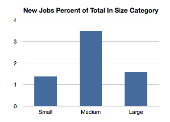 New Jobs Percent of Total in Size Category