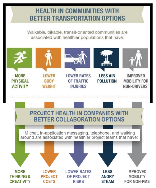Health with Transportation and Collaboration
