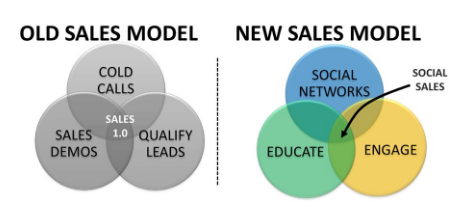 new-sales-model.png