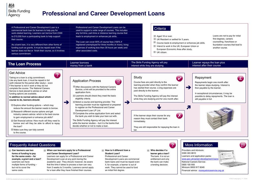 Career Development Loan the big picturejpeg.jpg