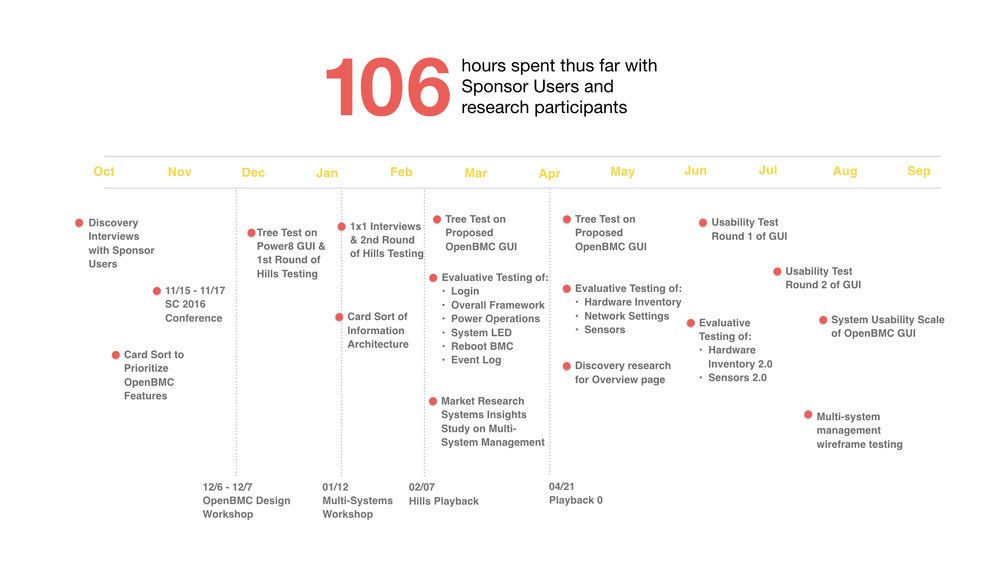 openBMC research timeline.001.jpeg