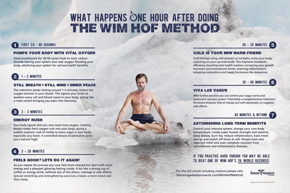wim-hof-method-1-hour-after-1.jpg