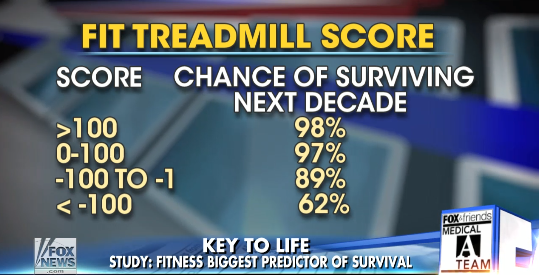fit treadmill score scale johns hopkins school of medicine