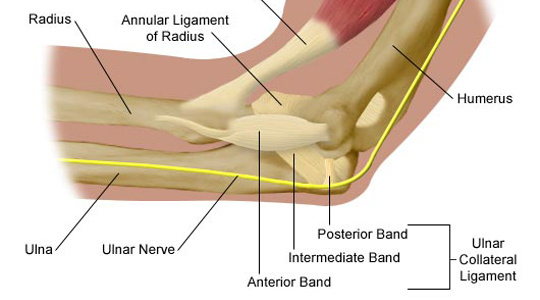 Ulnar collateral ligament (UCL) tommy john surgery mets pitcher zack wheeler