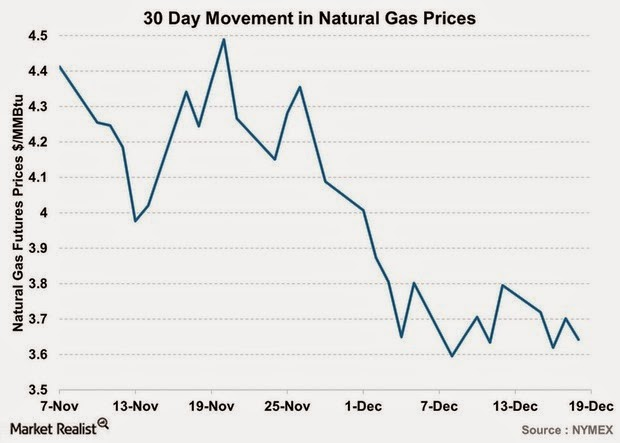 30-Day-Movement-in-Natural-Gas-Prices-2014-12-23.jpg