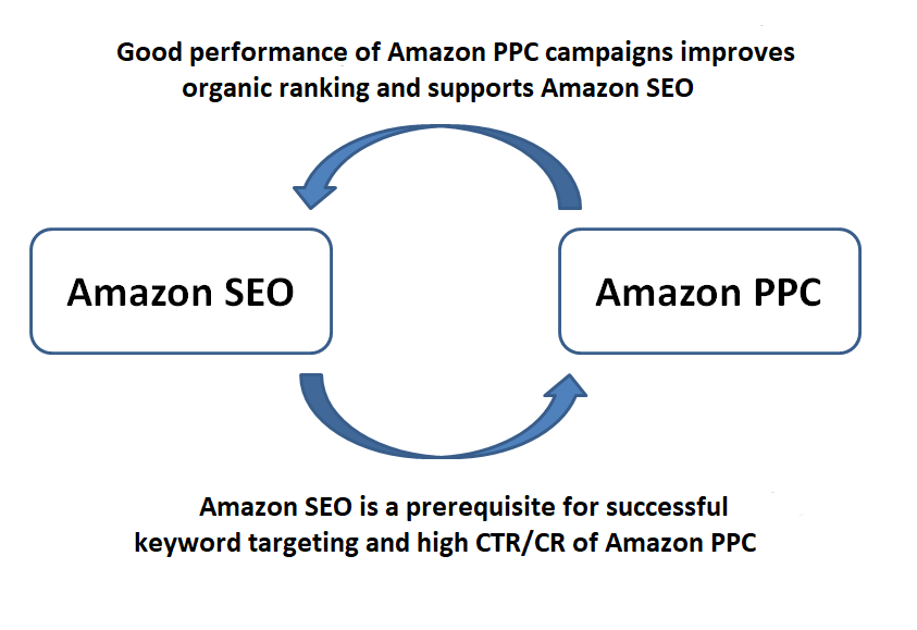 Amazon-SEo-vs-Amayon-PPC-English.png