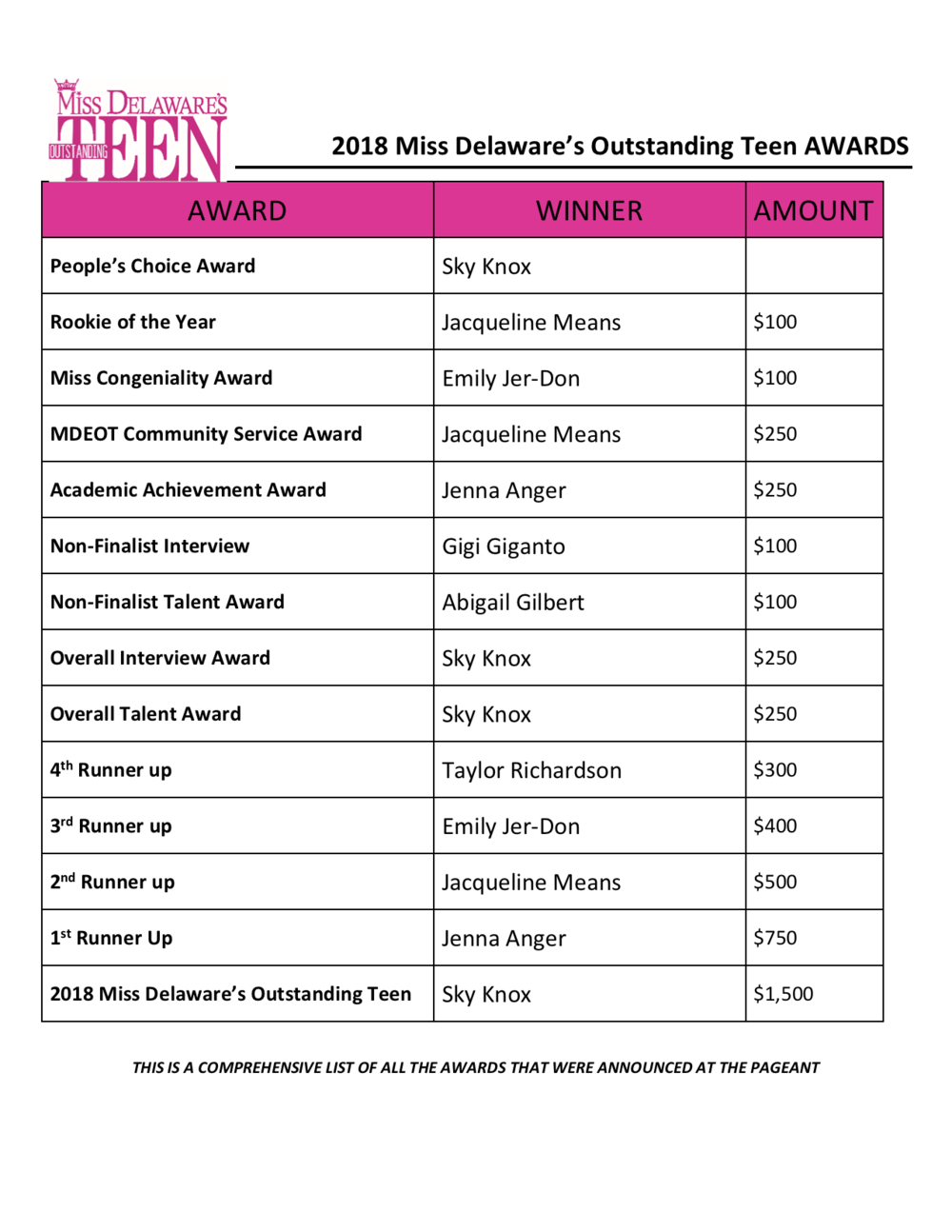 2018 Awards list - TEEN.png