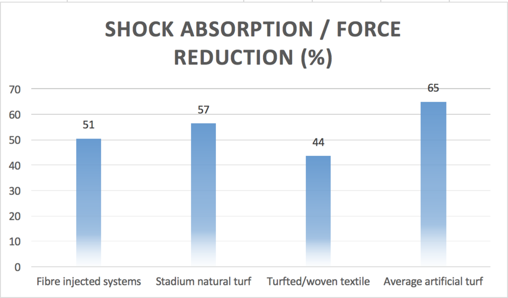 This slide ILLUSTRATES a comparison of average shock absorption values across natrual, hybrid and artificial turf systems