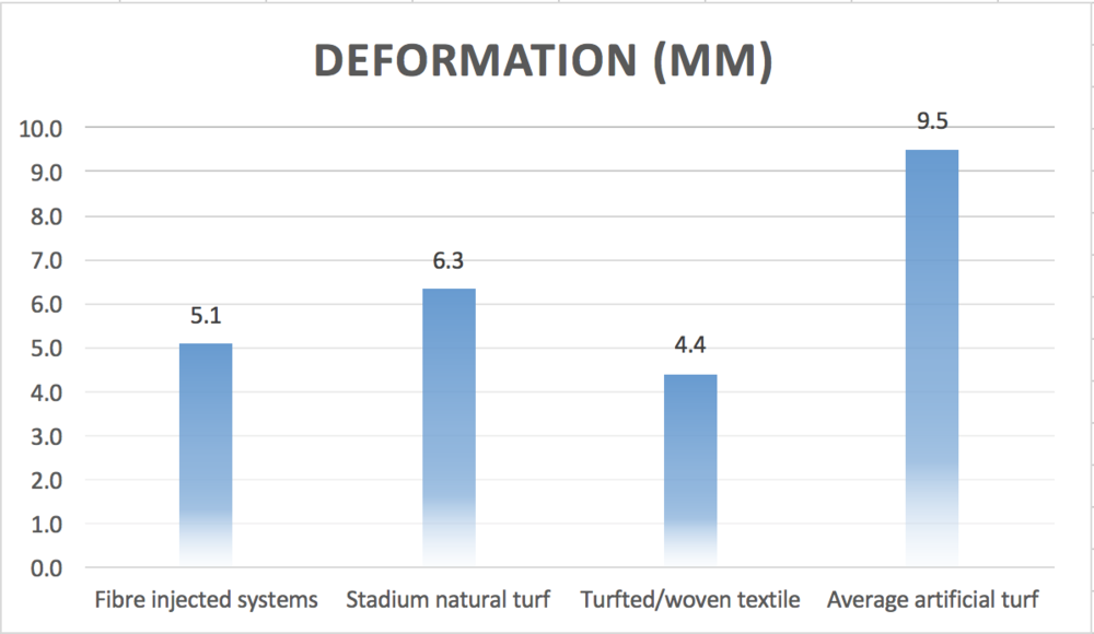 this slide illustrates a comparison of average deformation values across natural, hybrid and artificial turf systems