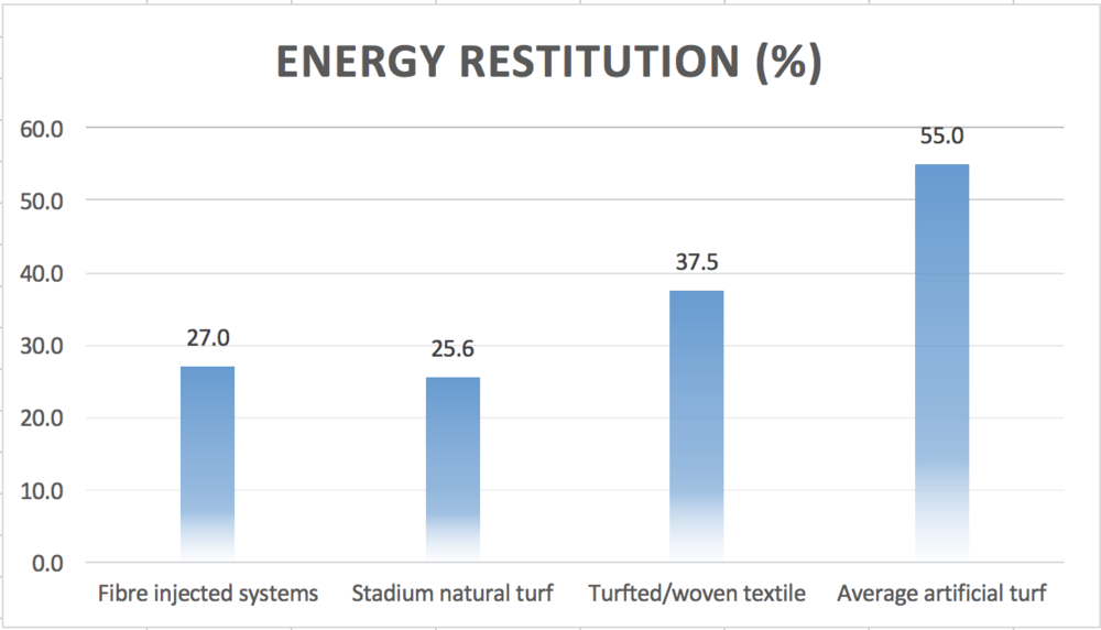 THIS SLIDES ILLUSTRATES THE COMPARISON OF ENERGY RESTITUTION VALUES ACROSS NATURAL, HYBRID AND ARTIFICIAL TURF