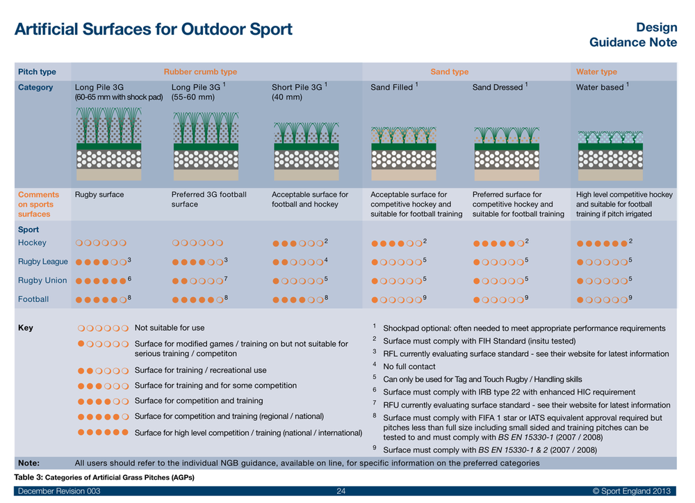 Reference Sport England ' Artificial Surfaces for Outdoor Sports ' updated guidance for 2013  We would recommend the use of shock pads in all scenarios where artificial turf is being used except tennis