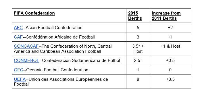 *The teams that earn half-berths in CONCACAF and CONMEBOL enter into a playoff to decide who earns that final berth. ( FIFA Confederations )