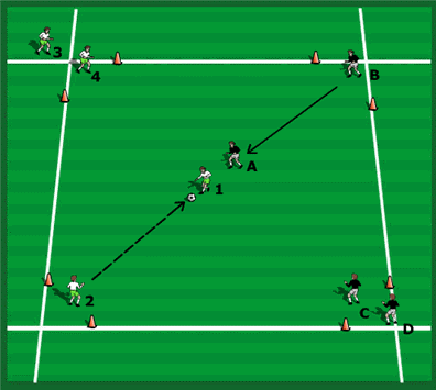1 v 1 receiving and turning drill
