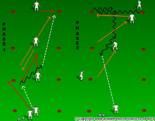 3 zone exercise