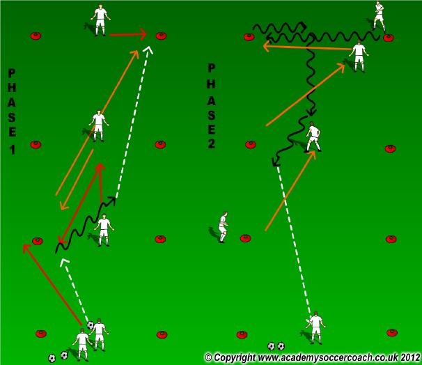 3 zone exercise progressions