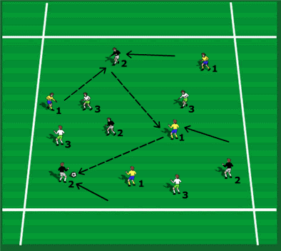 three team awareness one touch game