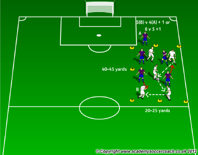 5 v 4 + 1 possession game