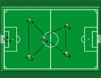 developing team play in a 6 v 6