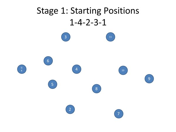 1-4-2-3-1 starting positions