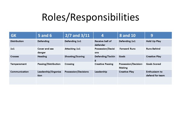 1-4-2-3-1 roles and responsibilities