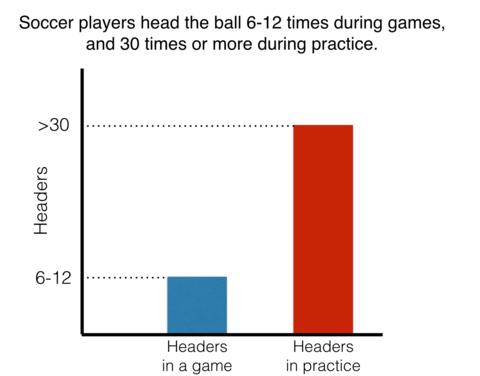 header stats