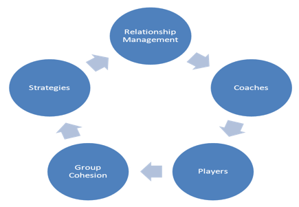 relationship management model