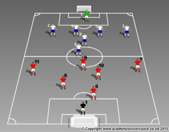 7 v 7 small sided game