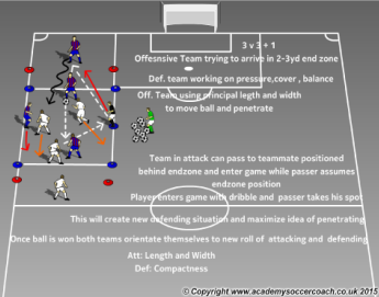 3 v 3 small-sided game