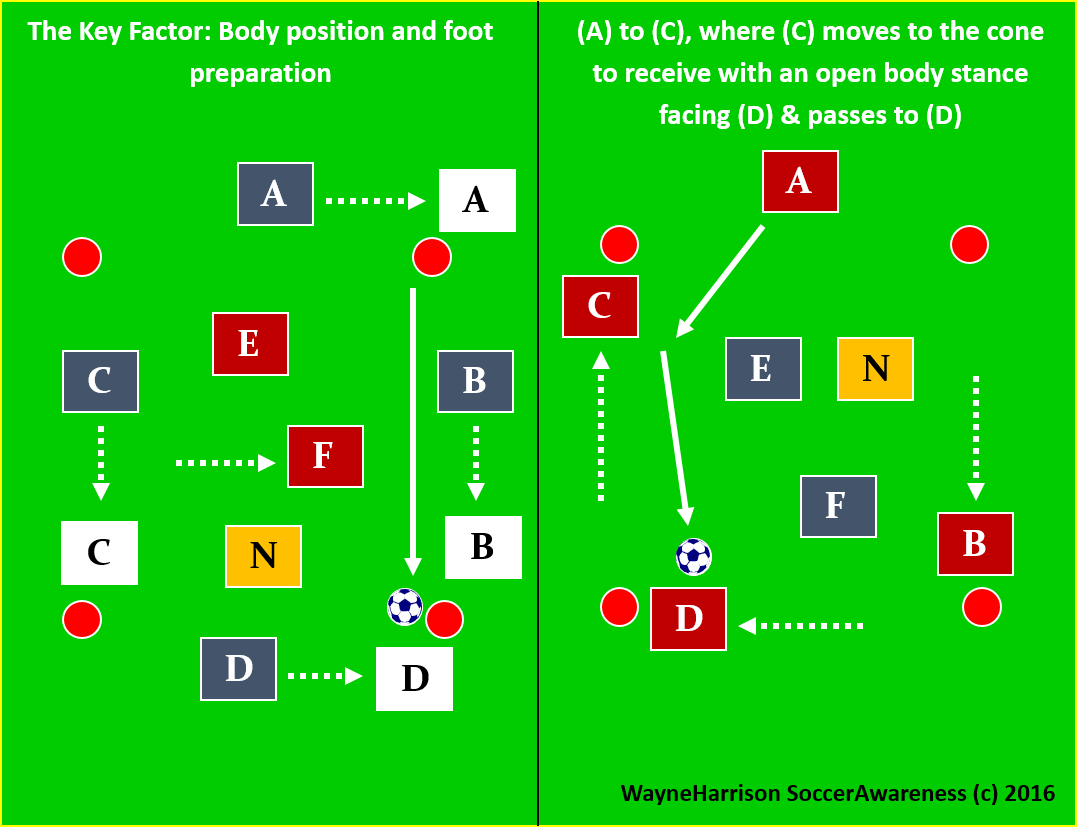 Soccer Awareness 5 v 2 Rondos Using 1 and 2 Touches — Amplified