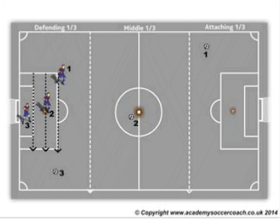 goalkeeper positioning