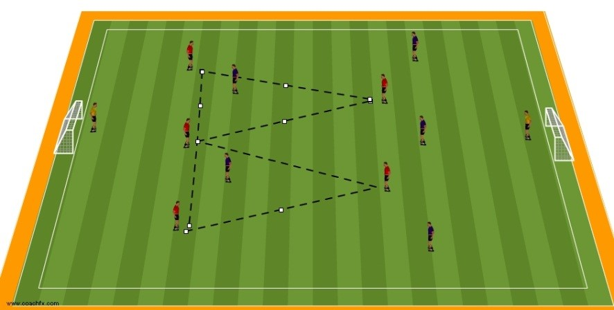 6 v 6 visual cues and passing windows