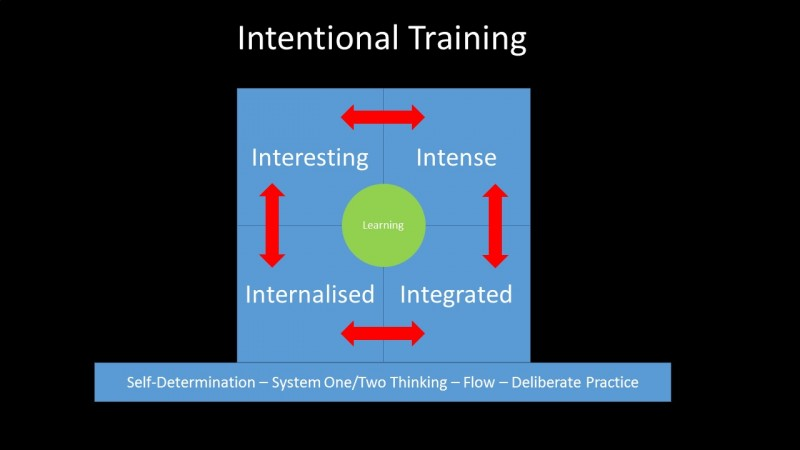 Intentional-Training-800x450.jpg