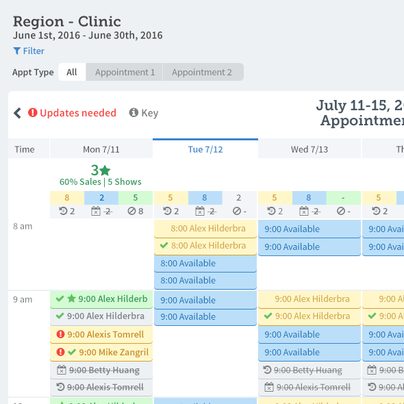 83bar Dashboard Coordinating marketing and call center efforts with appointment scheduling