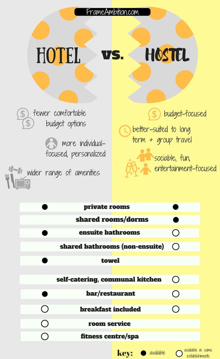 hostel vs. hotel infographic pin image