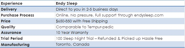 Endy Sleep Mattress Quick Facts
