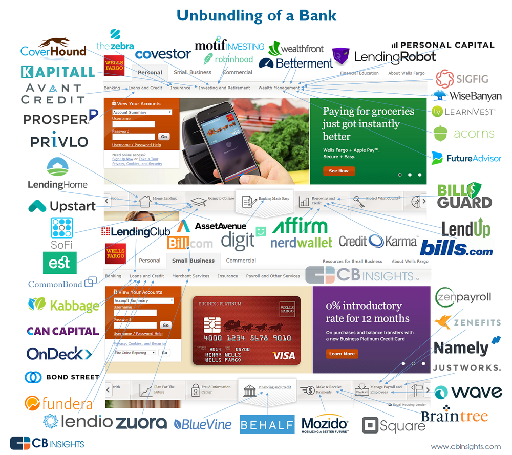 Retail Banking Is Under Attack From Fintech But It S