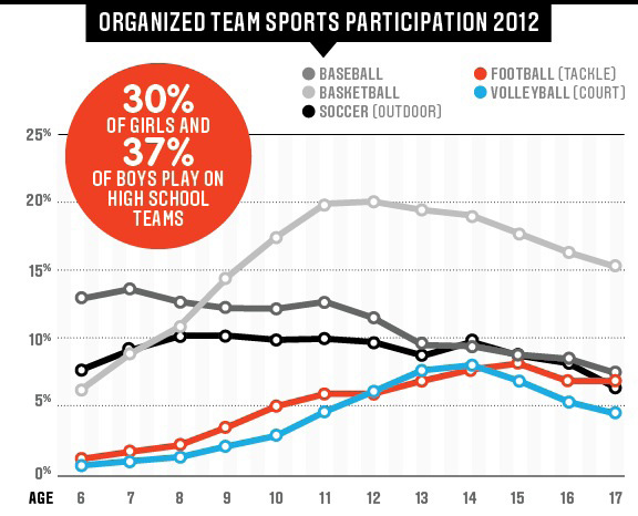 "Graphic from ESPN's ""The Hidden Demographics of Youth Sports"" based off of SFIA's annual report."