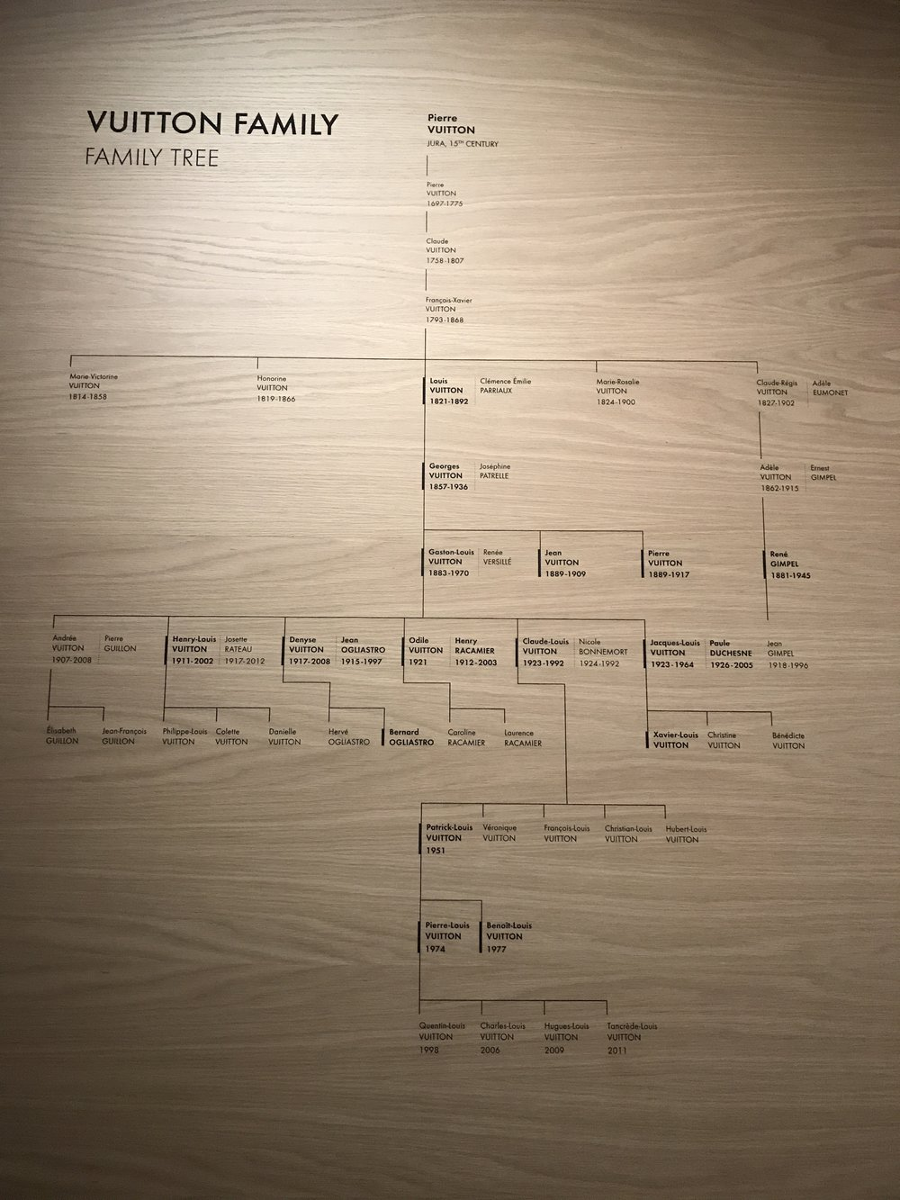 Louis Vuitton Family Tree
