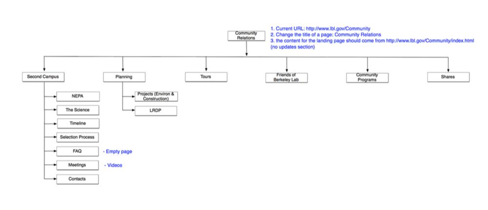 lbl-sitemap
