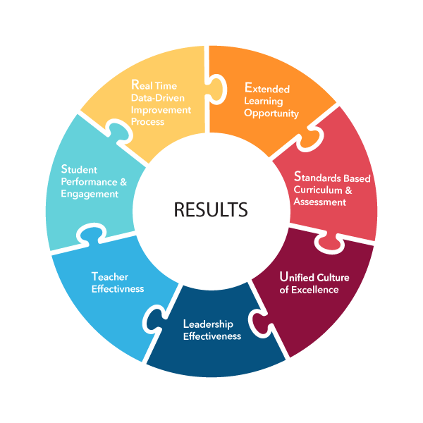 a model for building for continuous school improvement education essay Taining continuous improvement in the building,  in a 1,000-word essay, let  alone in a short paragraph today's principal is  ful learning environment.