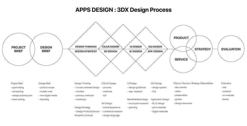 appsdesign_3DX_designprocess.jpg