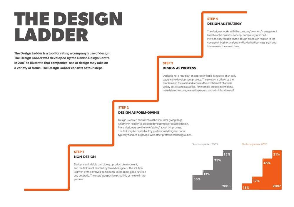 기업 혹은 나라의 디자인의 인식에 대한 단계를 알아보는 The Design Ladder 모델. 한국에서는 아직도 대다수의 기업들은 디자인에 대한 인식 단계 및 적용 단계가 Step 1, Step 2의 낮은 수준에 머물러 있다. (이미지출처 : Dansk Design Center)