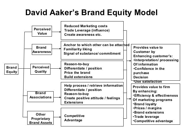 *데이비드 A. 아커 'Brand Equity Model', (이미지 출처 :  https://researchleap.com/reviewing-the-concept-of-brand-equity-and-evaluating-consumer-based-brand-equity-cbbe-models/ )